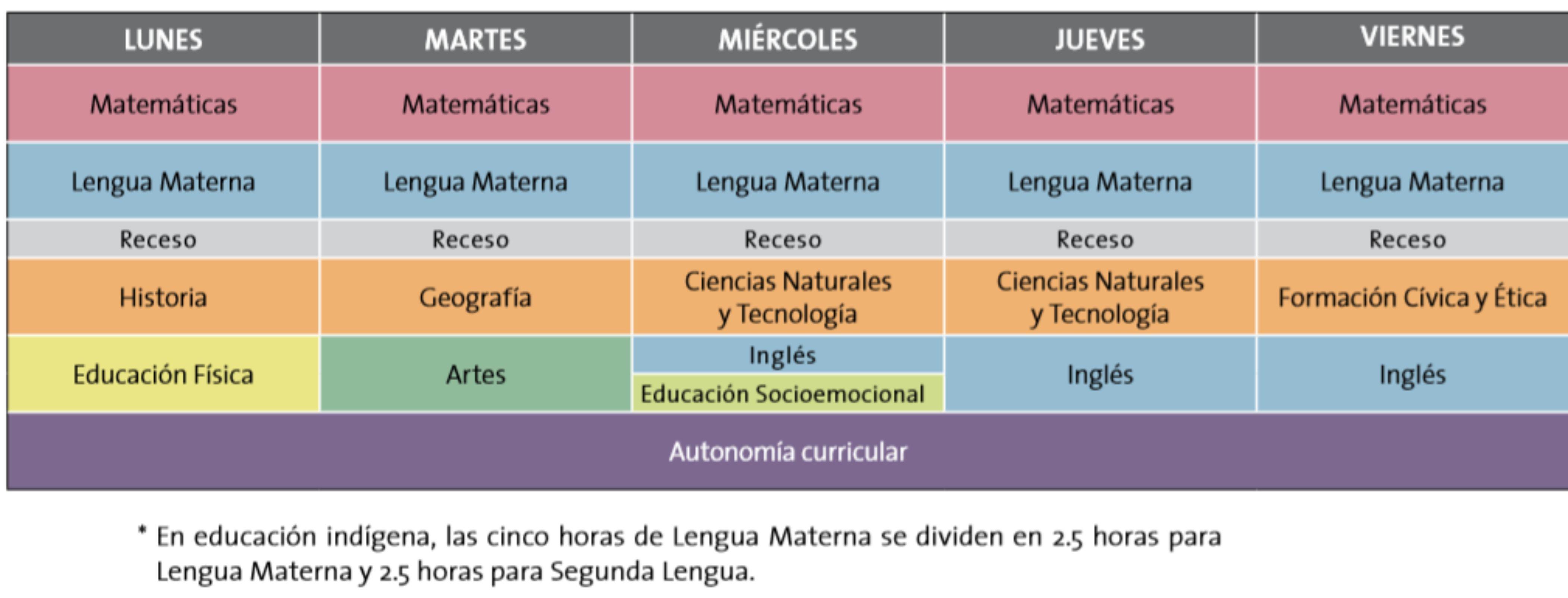 Distrubucion semanal de periodos electivos 4° a 6°