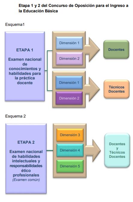 Etapa 1 y 2 del Concurso de Oposición para el Ingreso a la Educación Básica