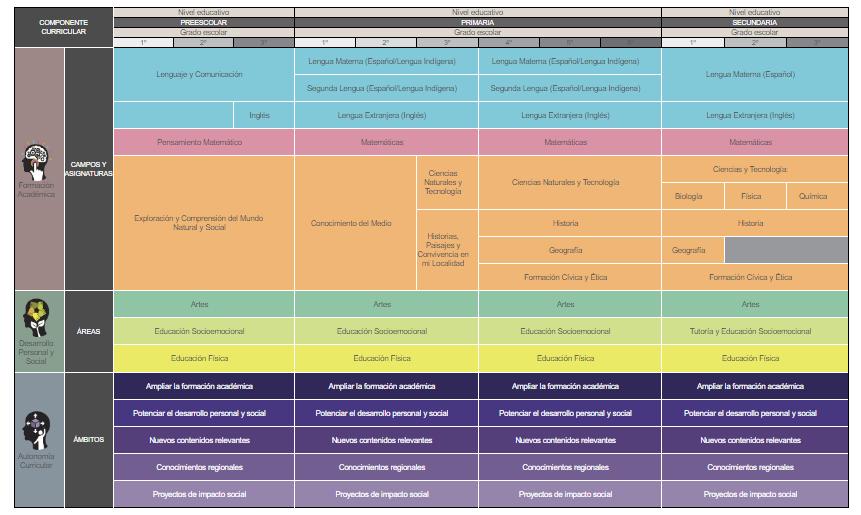 Plan Programas Y Mapa Curricular Ciclo Escolar 2019 2020